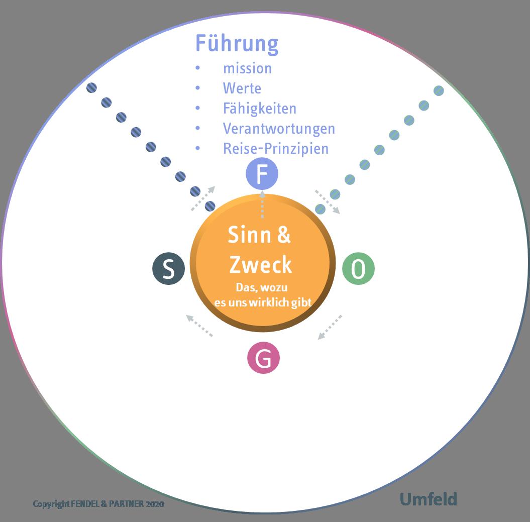 Organisations-Kompass Führung